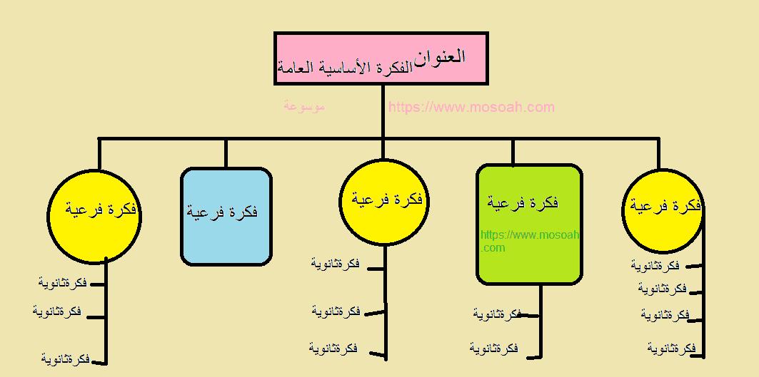 دعاء المذاكرة- خريطة ذهنية